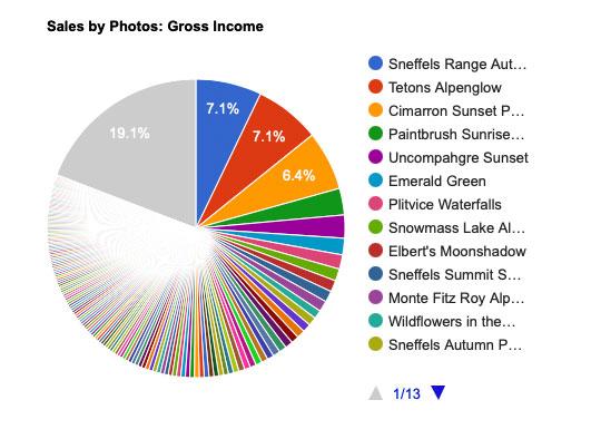 Photo Print Sales Stats